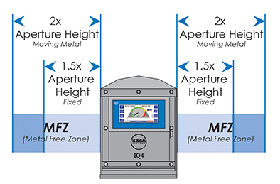 Metal Free Zone Example