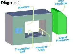 Metal Detection diagram 1.ashx?h=224&w=311&hash=ECC0ECB3447386BABBF62D0ECD7C5ED5F33D1131&la=en loma systems guide to metal detection