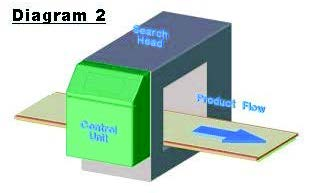 Metal Detection diagram 2.ashx?h=193&w=311&hash=3826A5FC3A733924694E88BF9FB6FE029EF7DBFF&la=en loma systems guide to metal detection